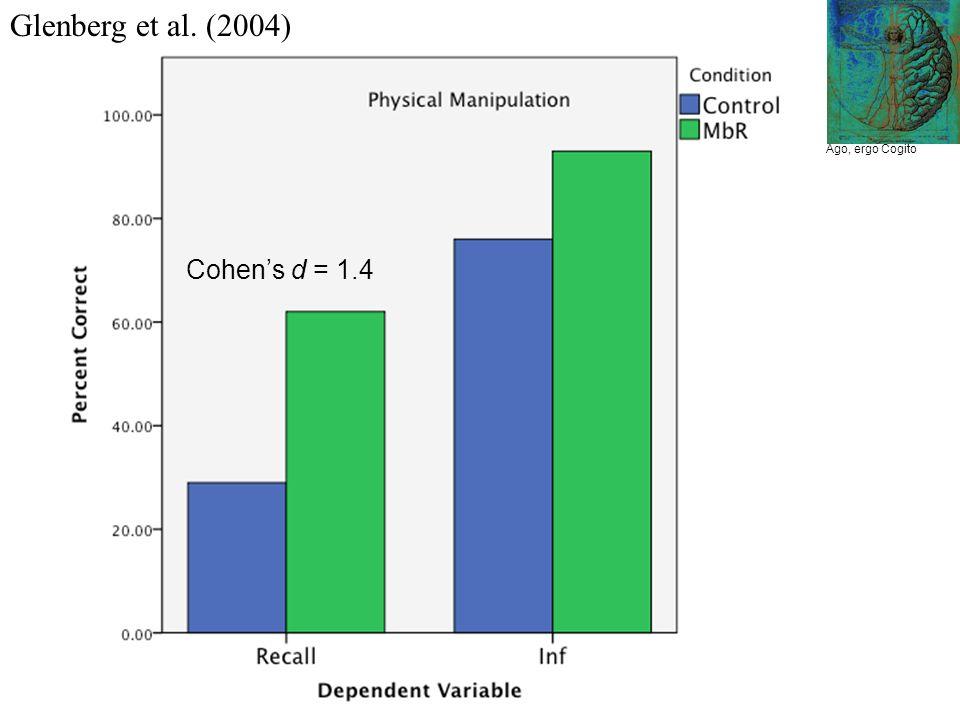 Glenberg et al. (2004) Ago, ergo Cogito Cohens d = 1.4