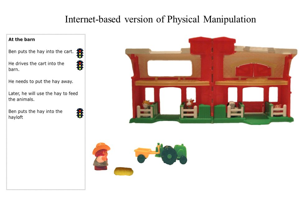 Second Stage: Imagine Manipulation After reading a sentence, the child uses the cue (i.e., the green light) to imagine how she would manipulate the toys or images, but the toys and images are not literally manipulated (and sometimes not perceptually available).