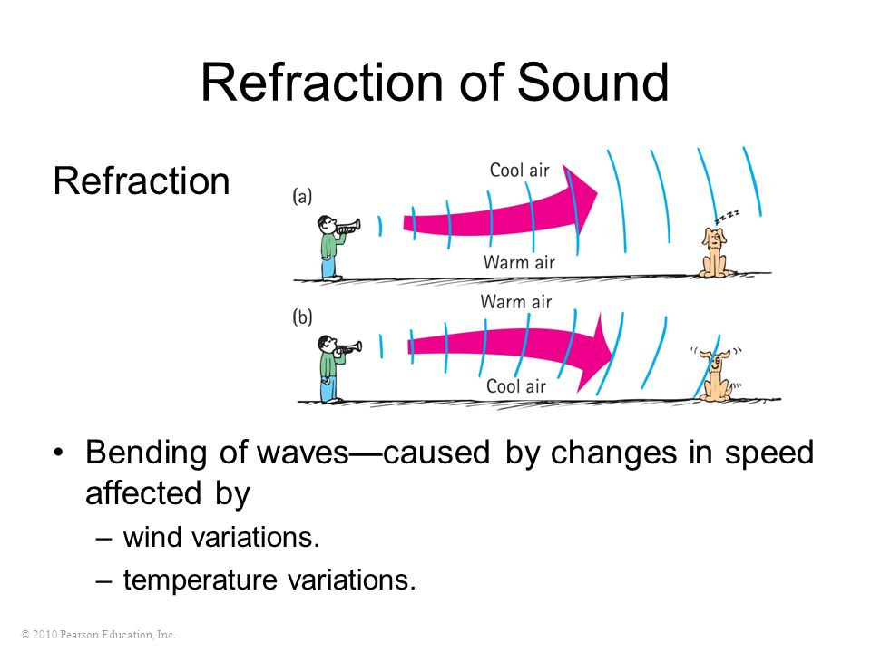 © 2010 Pearson Education, Inc. Refraction of Sound Refraction Bending of wavescaused by changes in speed affected by –wind variations. –temperature va