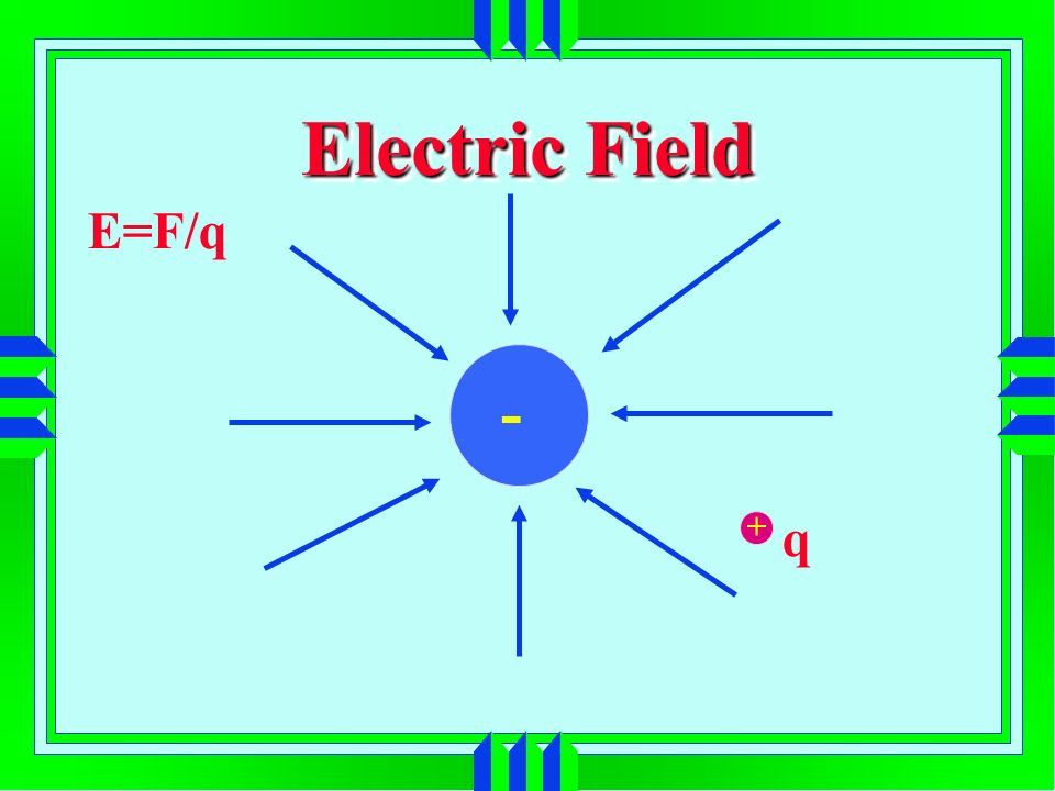 Electric Field - + E=F/q q