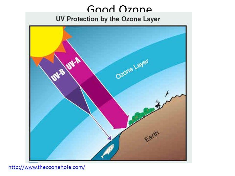 Good Ozone http://www.theozonehole.com/