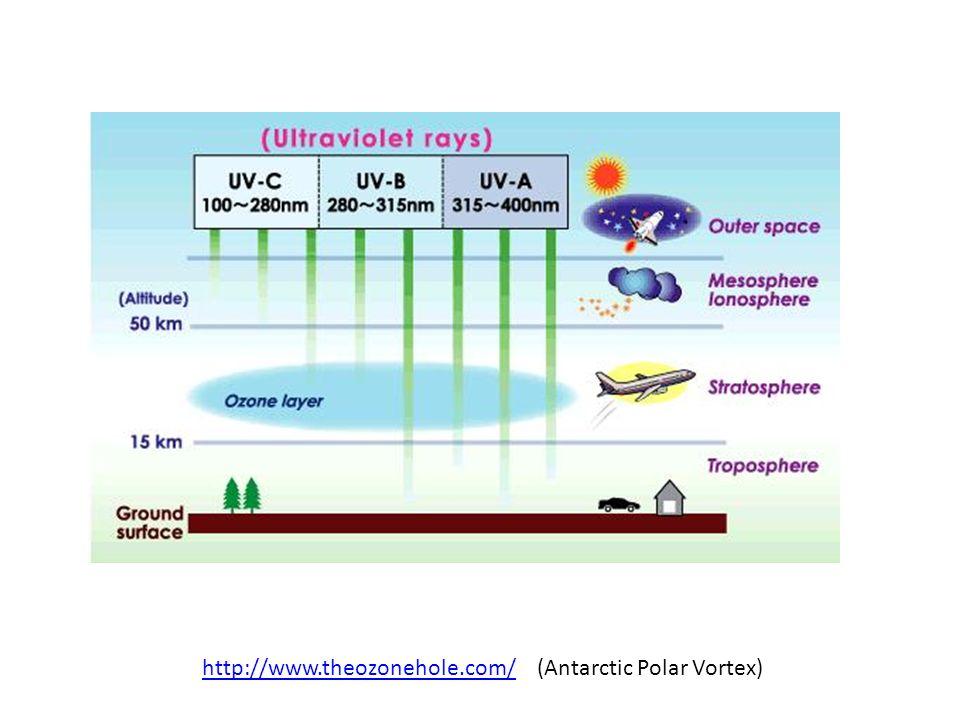 http://www.theozonehole.com/ (Antarctic Polar Vortex)