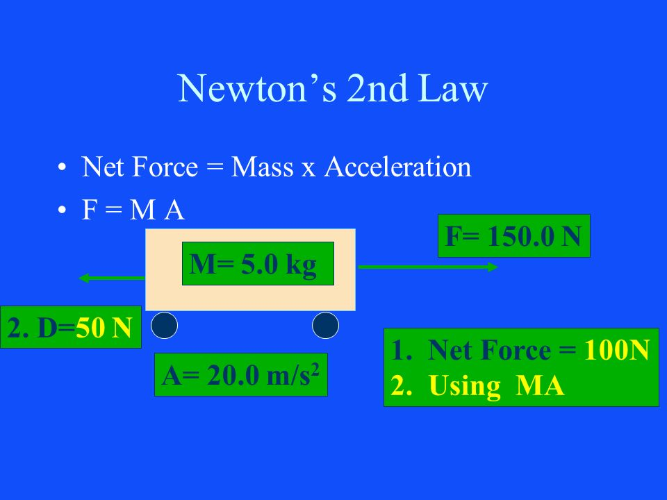 Newtons 2nd Law Net Force = Mass x Acceleration F = M A M= 5.0 kg F= 150.0 N A= 20.0 m/s 2 1.Net Force = 100N 2.Using MA 2. D=50 N