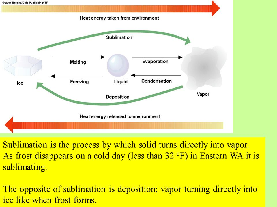 As vapor condenses into liquid, energy is released into the environment.