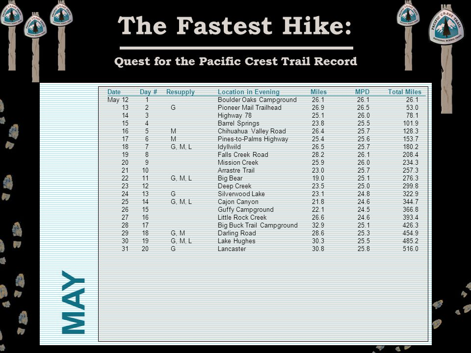 The Fastest Hike: Quest for the Pacific Crest Trail Record Date May 12 13 14 15 16 17 18 19 20 21 22 23 24 25 26 27 28 29 30 31 Day # ResupplyLocation