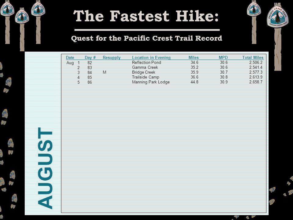 The Fastest Hike: Quest for the Pacific Crest Trail Record ResupplyLocation in Evening Miles MPD Total Miles Reflection Pond 34.6 30.6 2,506.2 Gamma Creek 35.2 30.6 2,541.4 M Bridge Creek 35.9 30.7 2,577.3 Trailside Camp 36.6 30.8 2,613.9 Manning Park Lodge 44.8 30.9 2,658.7 1 82 2 83 3 84 4 85 5 86 Aug Date Day # AUGUST