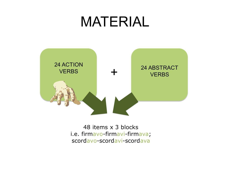 MATERIAL 24 ACTION VERBS + 24 ABSTRACT VERBS 48 items x 3 blocks i.e. firmavo-firmavi-firmava; scordavo-scordavi-scordava