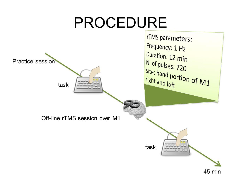 PROCEDURE Practice session task Off-line rTMS session over M1 task 45 min