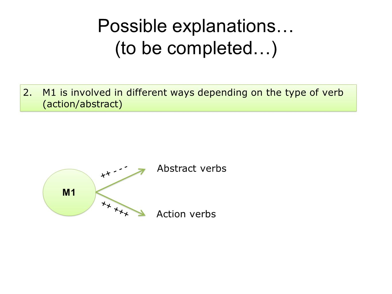 Possible explanations… (to be completed…) 2.M1 is involved in different ways depending on the type of verb (action/abstract) M1 Action verbs Abstract verbs ++ - - - ++ +++