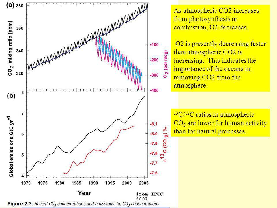 As atmospheric CO2 increases from photosynthesis or combustion, O2 decreases. O2 is presently decreasing faster than atmospheric CO2 is increasing. Th