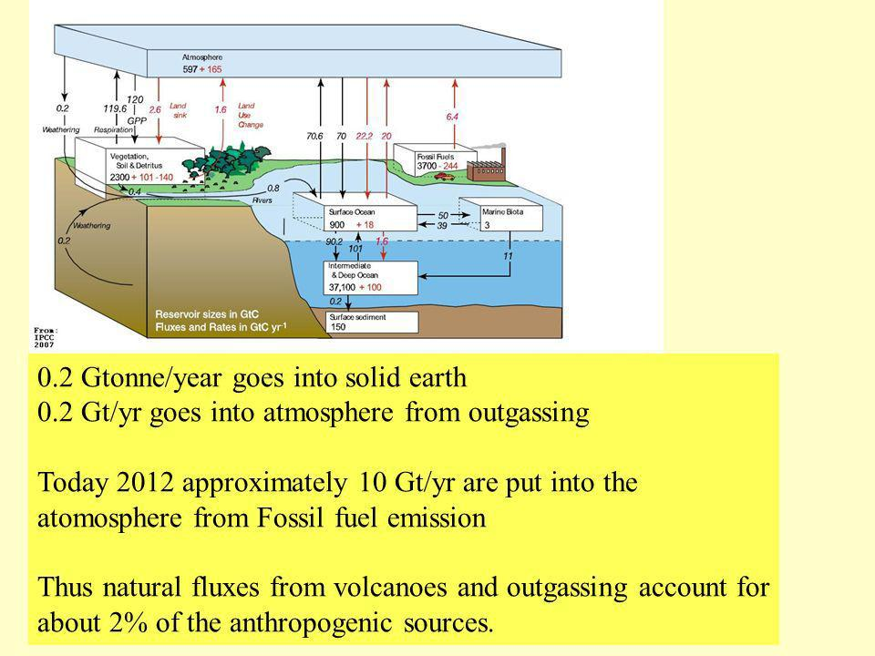 0.2 Gtonne/year goes into solid earth 0.2 Gt/yr goes into atmosphere from outgassing Today 2012 approximately 10 Gt/yr are put into the atomosphere fr