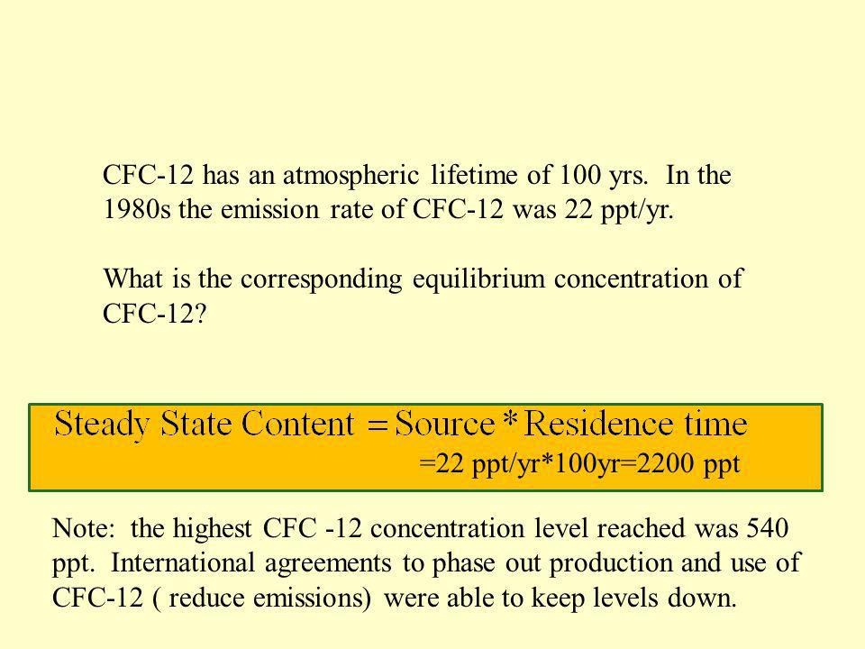 CFC-12 has an atmospheric lifetime of 100 yrs. In the 1980s the emission rate of CFC-12 was 22 ppt/yr. What is the corresponding equilibrium concentra