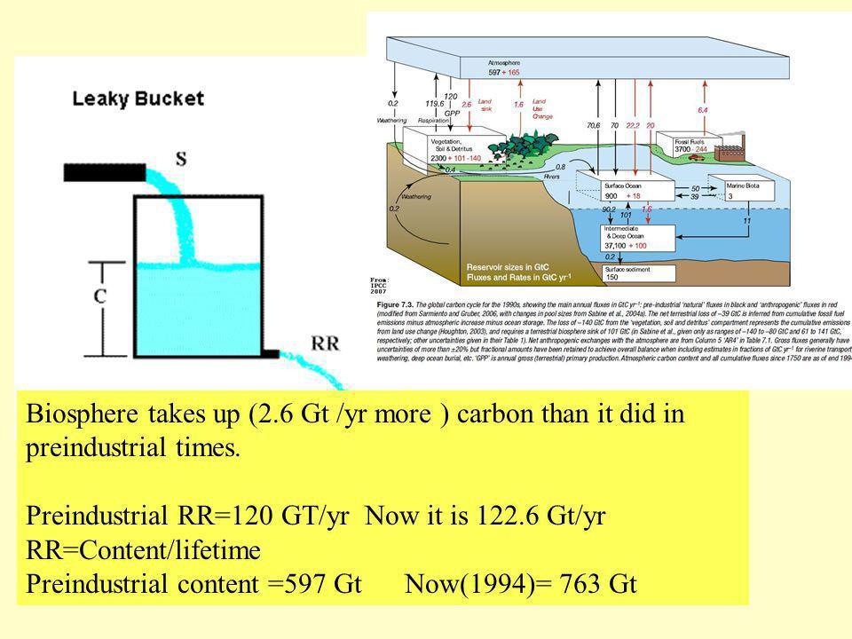 Preindustrial RR=120 GT/yr Now it is 122.6 Gt/yr RR=Content/lifetime Preindustrial content =597 Gt Now(1994)= 763 Gt