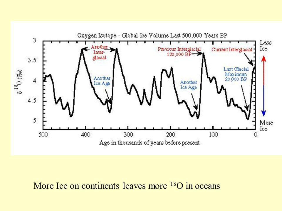 More Ice on continents leaves more 18 O in oceans