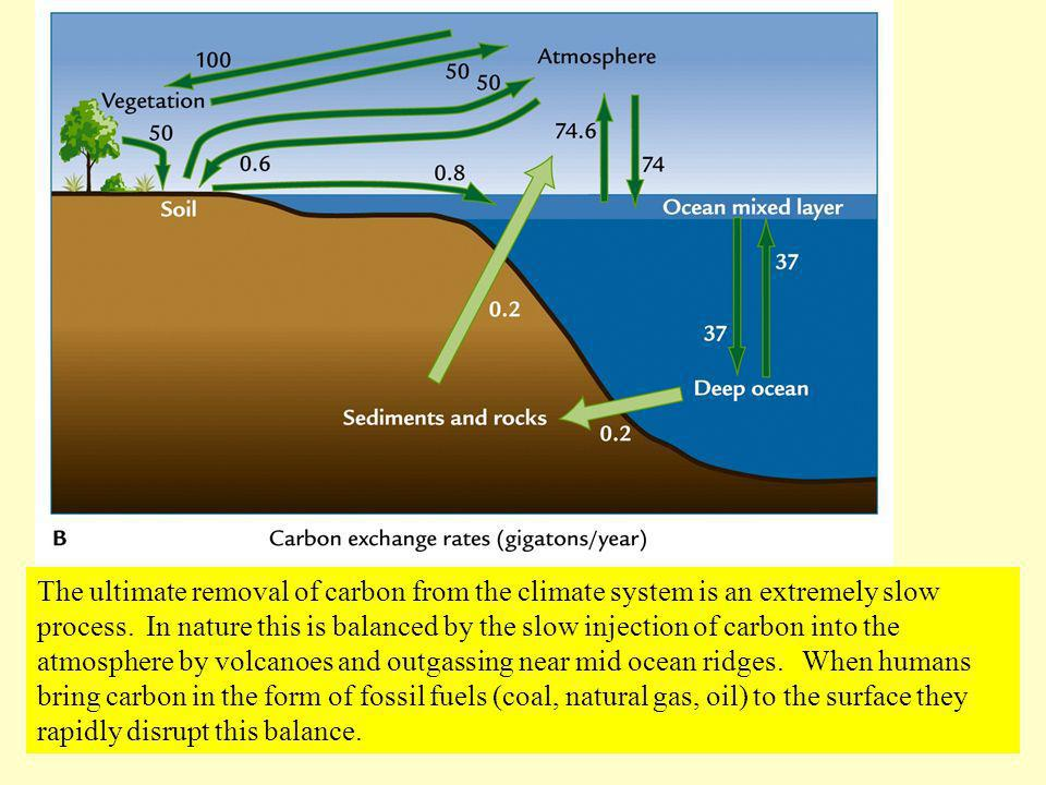 The ultimate removal of carbon from the climate system is an extremely slow process. In nature this is balanced by the slow injection of carbon into t
