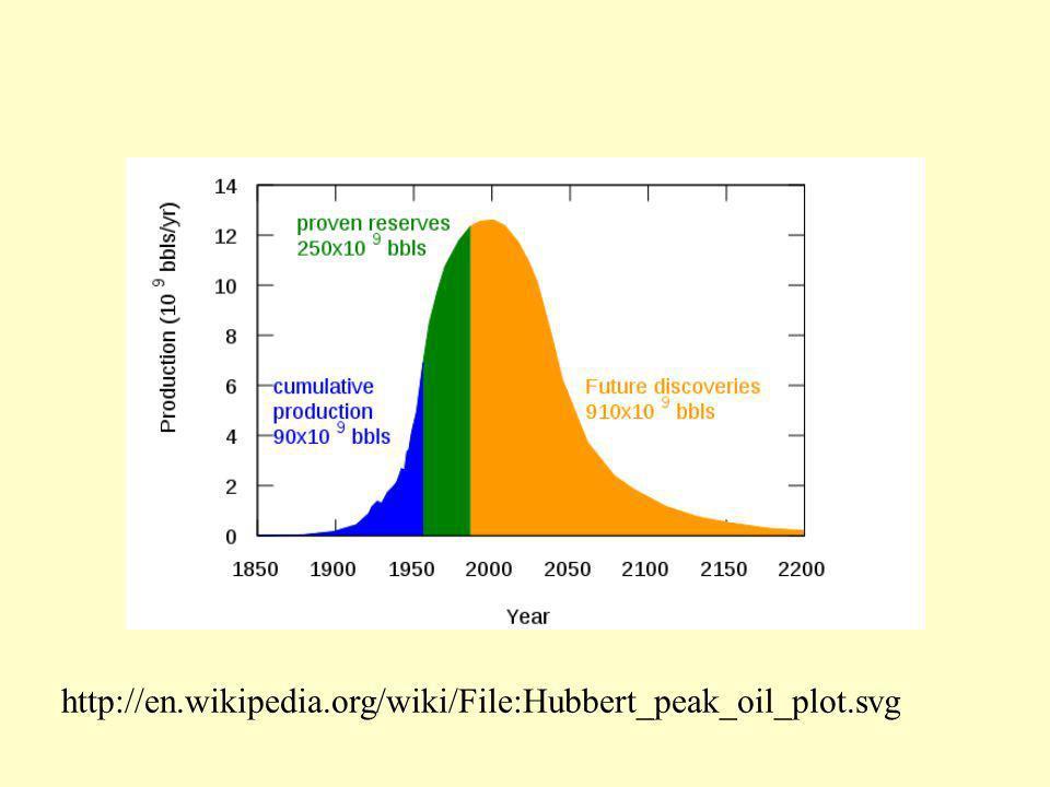 http://en.wikipedia.org/wiki/File:Hubbert_peak_oil_plot.svg