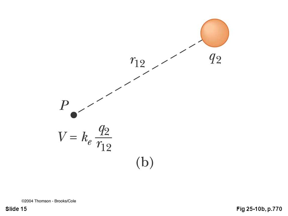 Slide 15Fig 25-10b, p.770