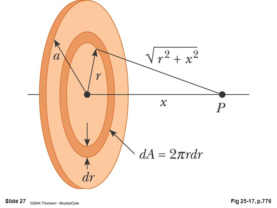 Slide 27Fig 25-17, p.776