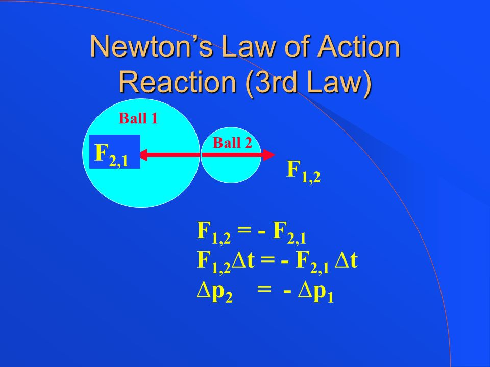 Newtons Law of Action Reaction (3rd Law) Ball 1 Ball 2 F 1,2 F 2,1 F 1,2 = - F 2,1 F 1,2 t = - F 2,1 t p 2 = - p 1