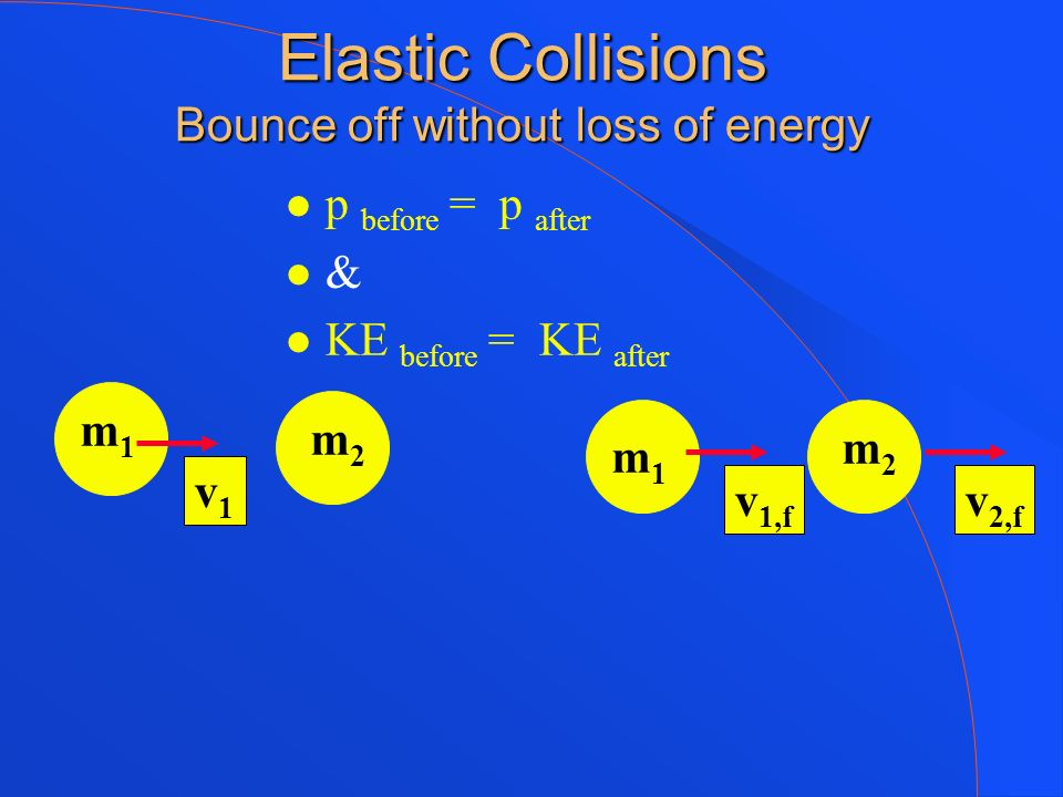Elastic Collisions Bounce off without loss of energy p before = p after & KE before = KE after v1v1 m1m1 m1m1 m2m2 m2m2 v 1,f v 2,f