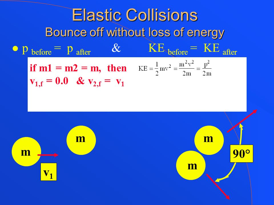 Elastic Collisions Bounce off without loss of energy p before = p after & KE before = KE after v1v1 m m mm if m1 = m2 = m, then v 1,f = 0.0 & v 2,f =
