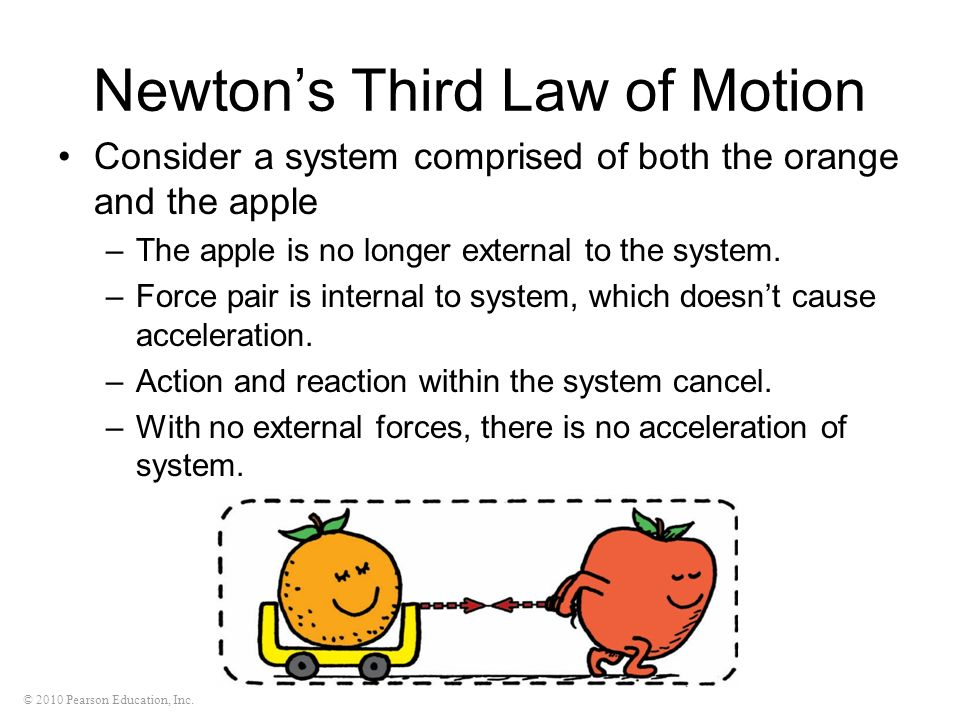 © 2010 Pearson Education, Inc. Newtons Third Law of Motion Consider a system comprised of both the orange and the apple –The apple is no longer extern