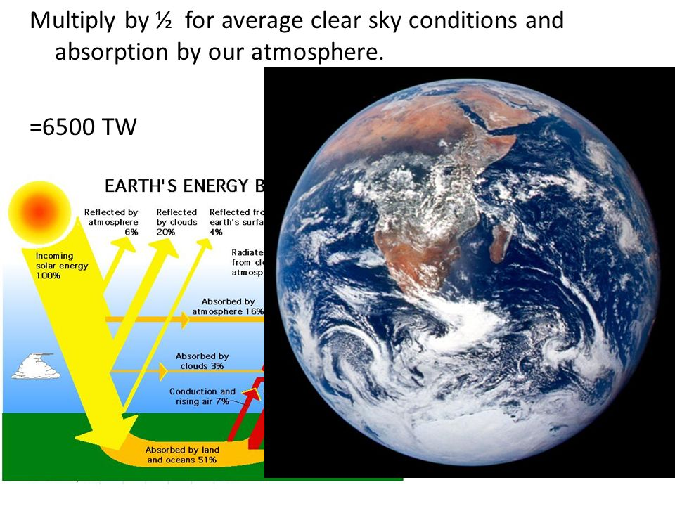Multiply by ½ for average clear sky conditions and absorption by our atmosphere. =6500 TW