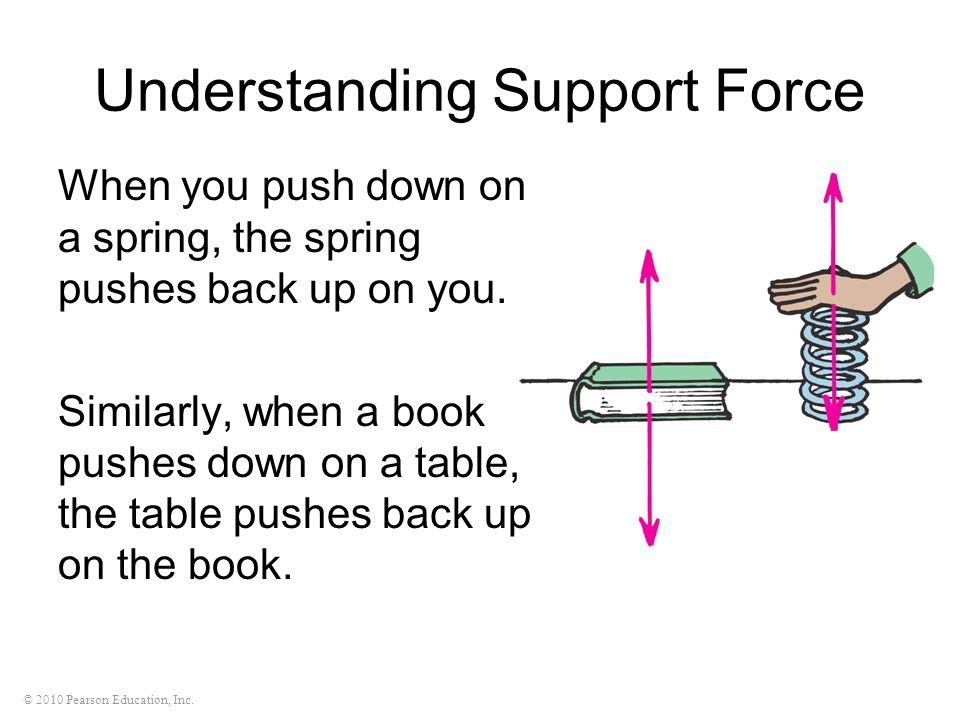 © 2010 Pearson Education, Inc. Understanding Support Force When you push down on a spring, the spring pushes back up on you. Similarly, when a book pu
