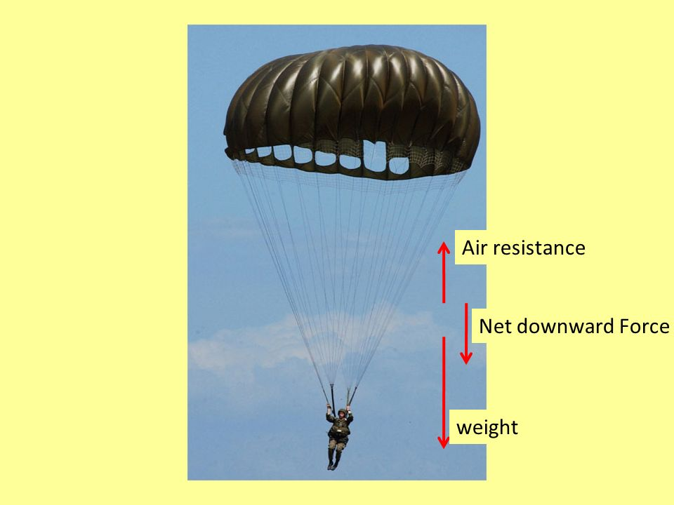 weight Air resistance Net downward Force
