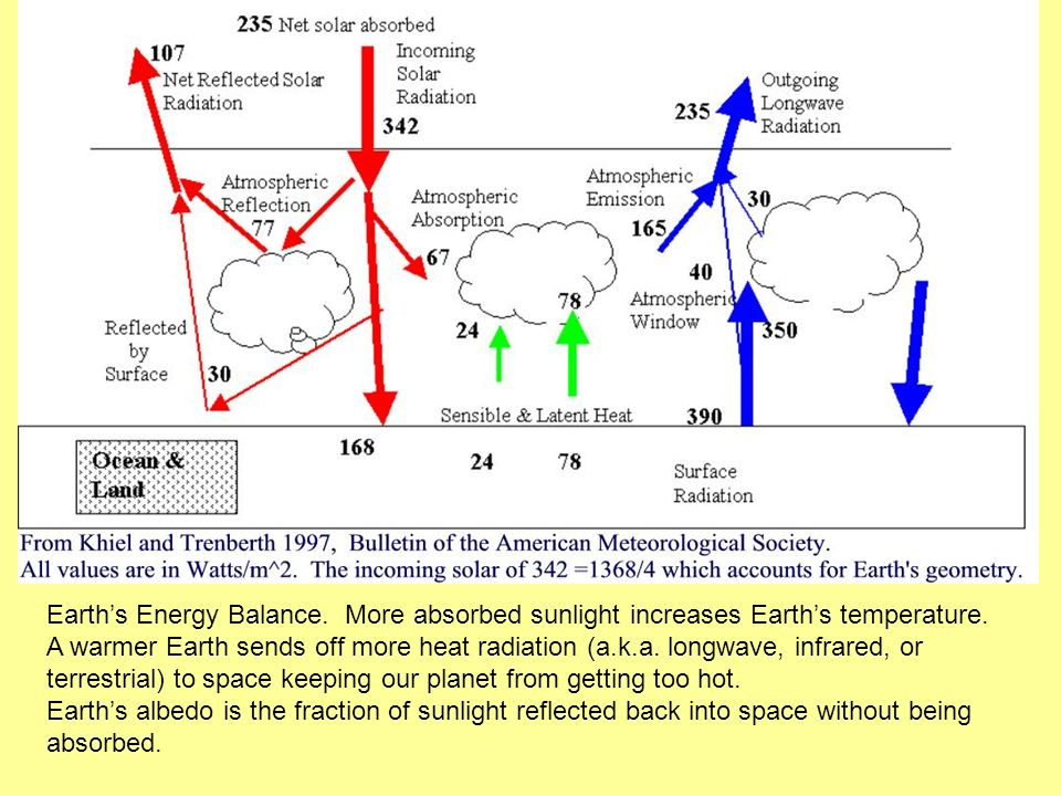Earths Energy Balance. More absorbed sunlight increases Earths temperature. A warmer Earth sends off more heat radiation (a.k.a. longwave, infrared, o
