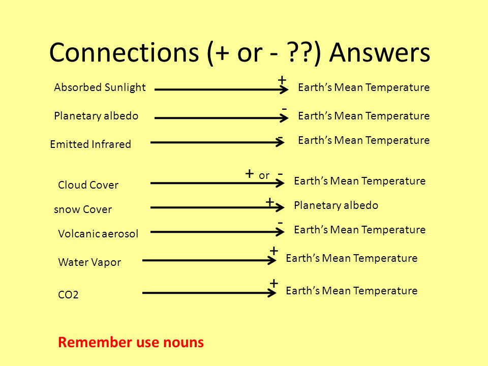 Connections (+ or - ??) Answers Absorbed SunlightEarths Mean Temperature Emitted Infrared Earths Mean Temperature Cloud Cover Earths Mean Temperature