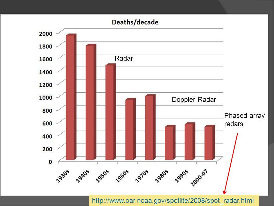 Radar Doppler Radar http://www.oar.noaa.gov/spotlite/2008/spot_radar.html Phased array radars