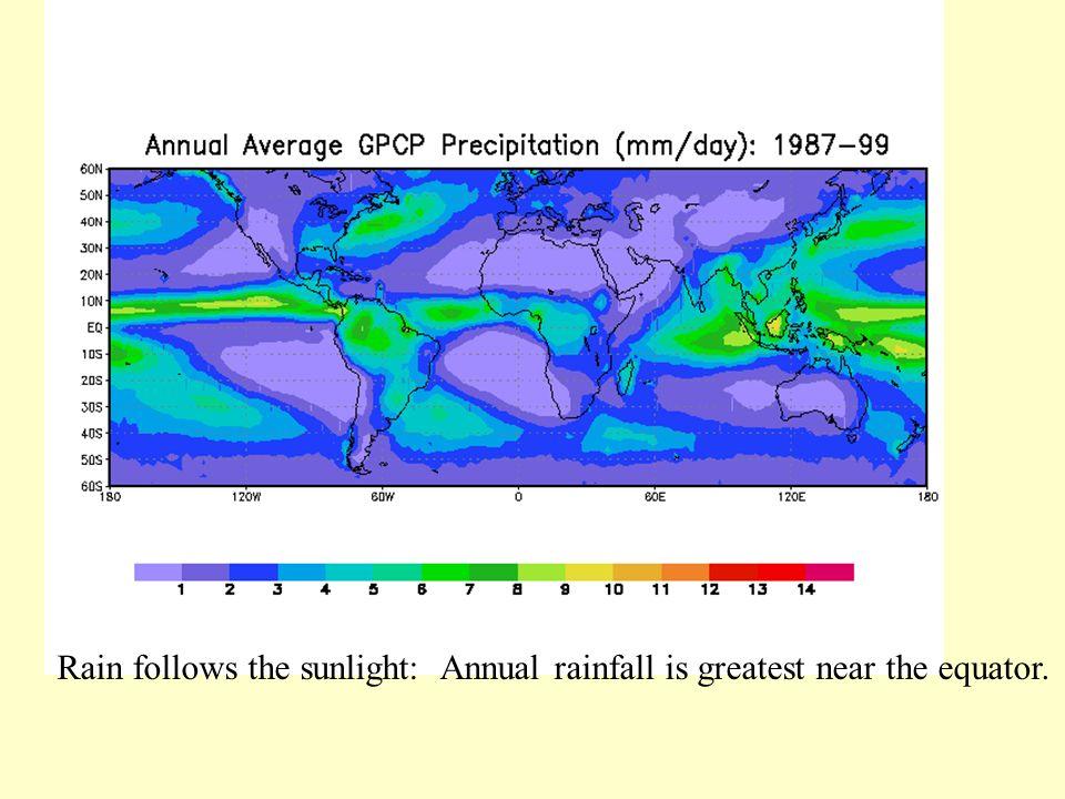 Rain follows the sunlight: Annual rainfall is greatest near the equator.