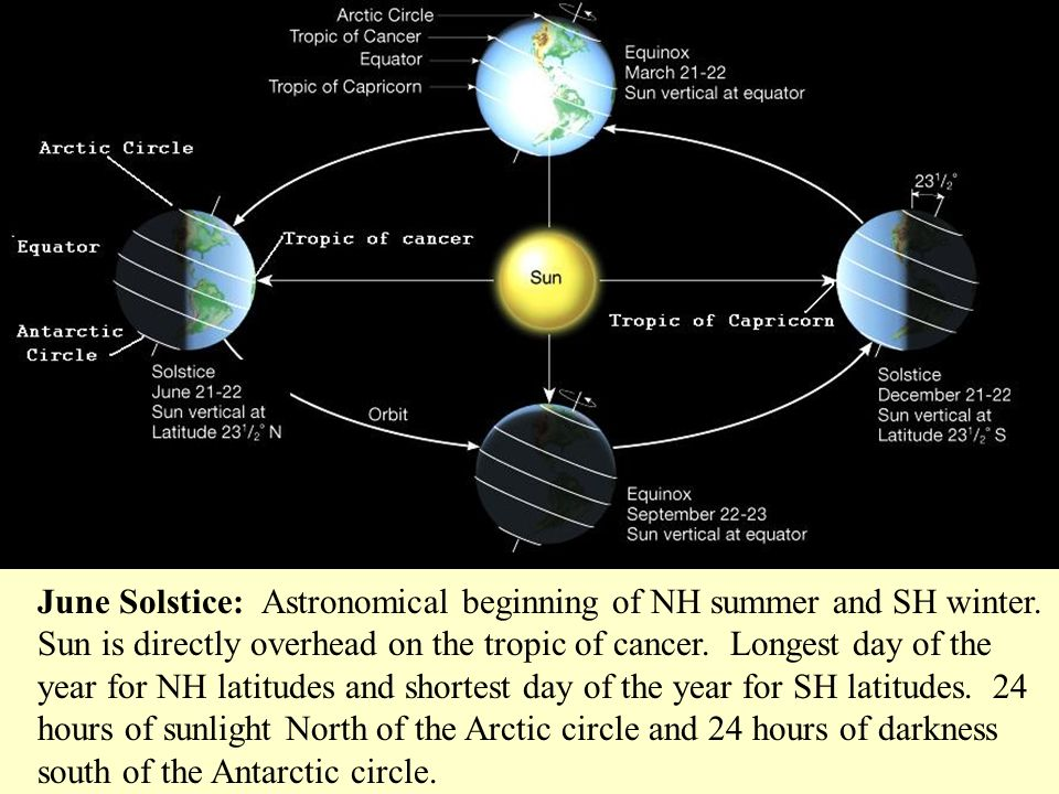 June Solstice: Astronomical beginning of NH summer and SH winter. Sun is directly overhead on the tropic of cancer. Longest day of the year for NH lat