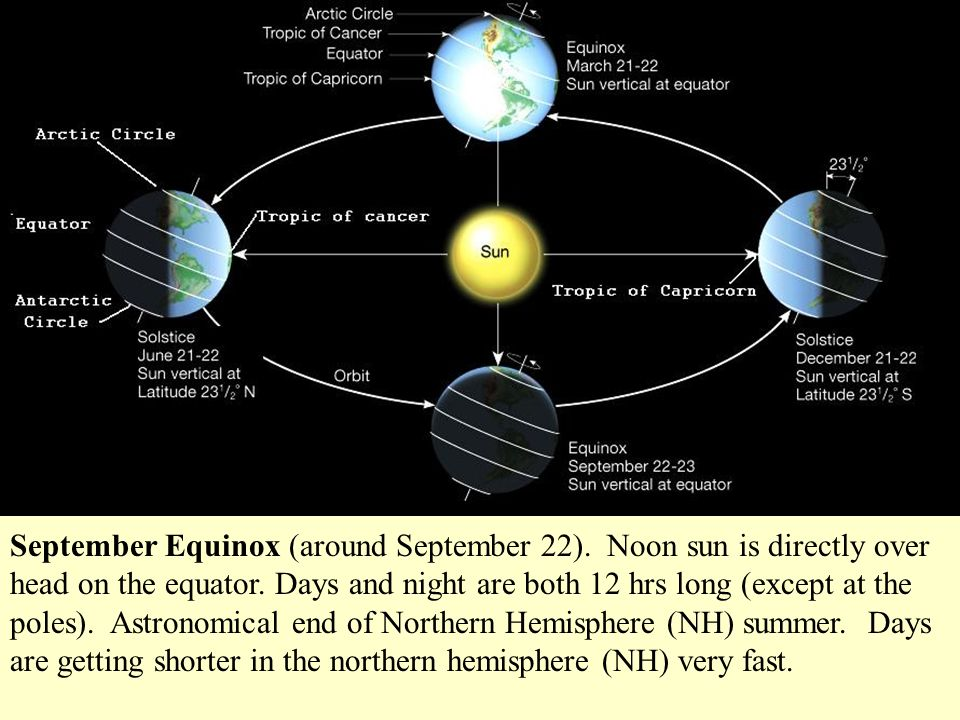 September Equinox (around September 22). Noon sun is directly over head on the equator. Days and night are both 12 hrs long (except at the poles). Ast