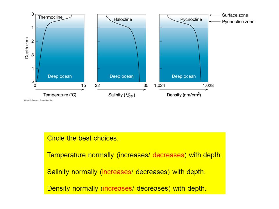 Circle the best choices. Temperature normally (increases/ decreases) with depth.