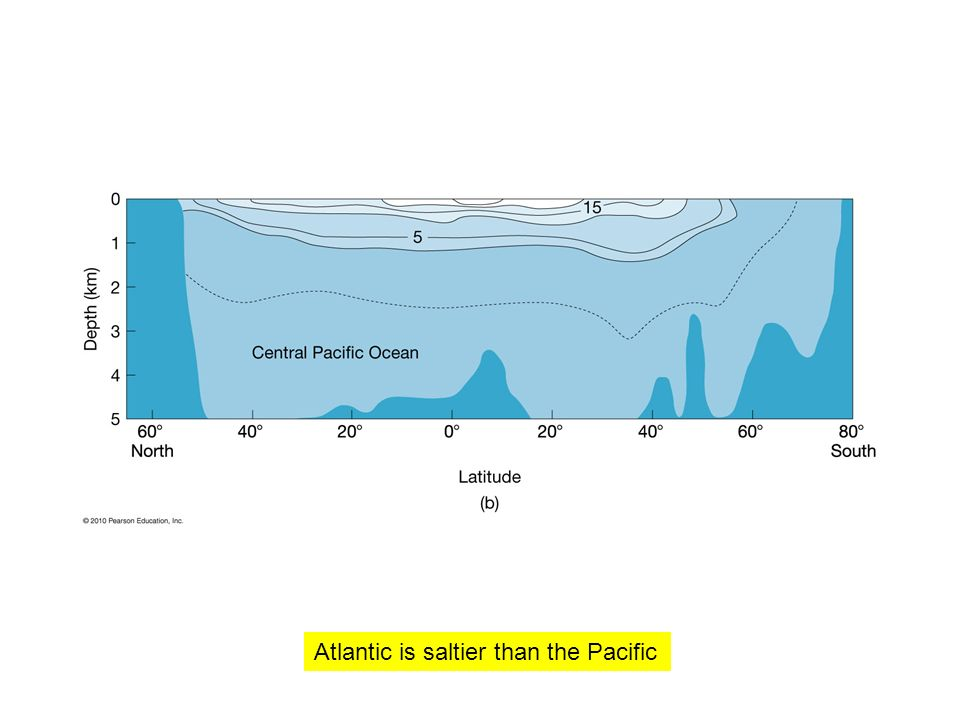 Atlantic is saltier than the Pacific