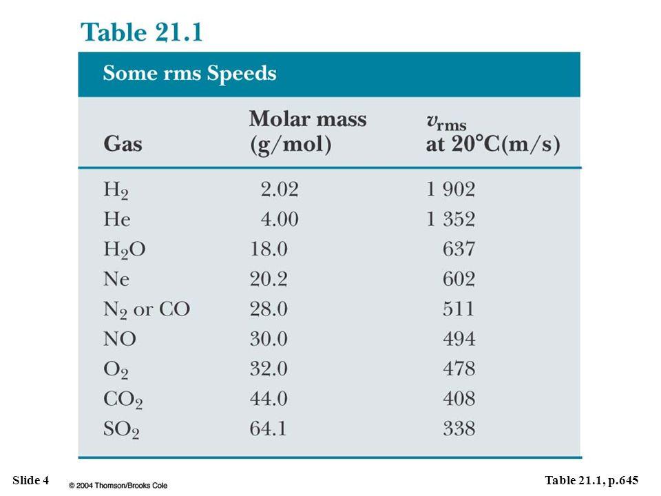 Slide 5Fig. 21.3, p.646