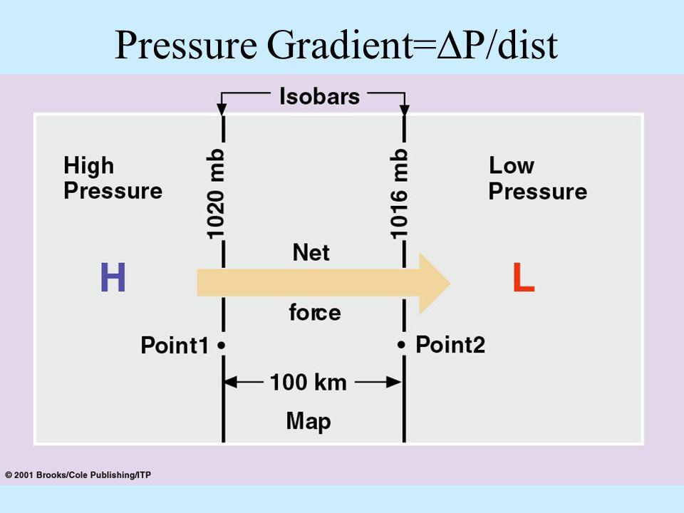 Pressure Gradient=P/dist