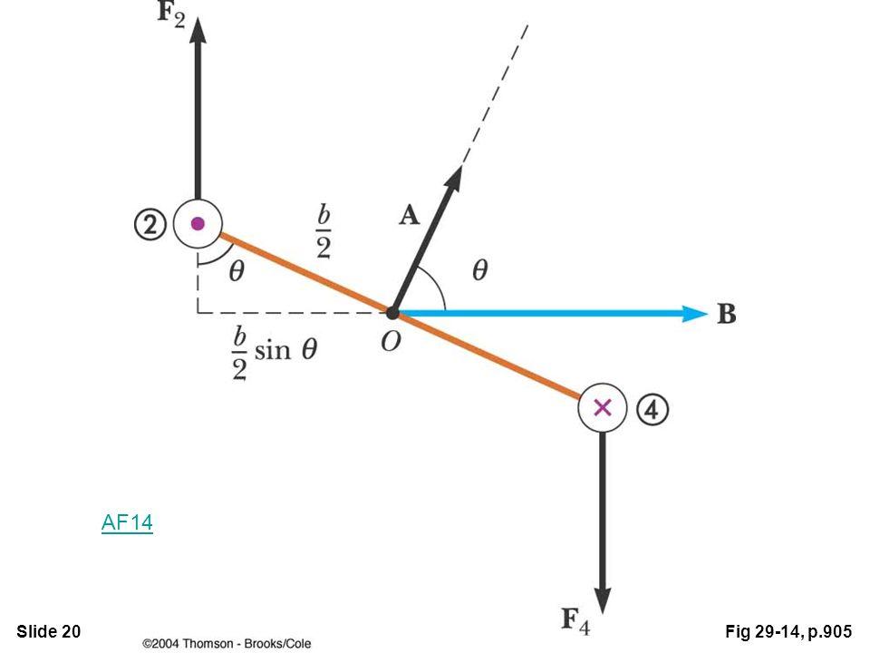 Slide 20Fig 29-14, p.905 AF14