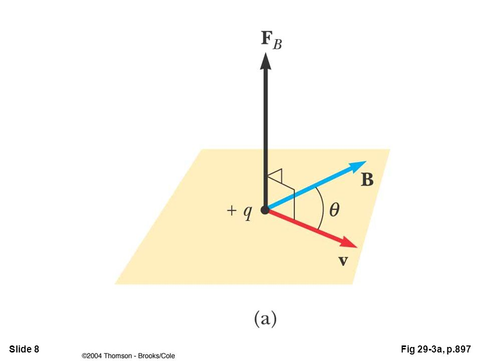 Slide 29Fig 29-25b, p.912