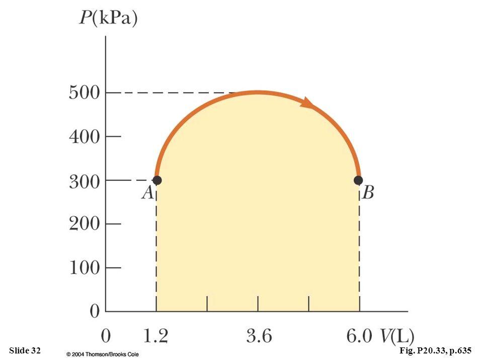 Slide 32Fig. P20.33, p.635