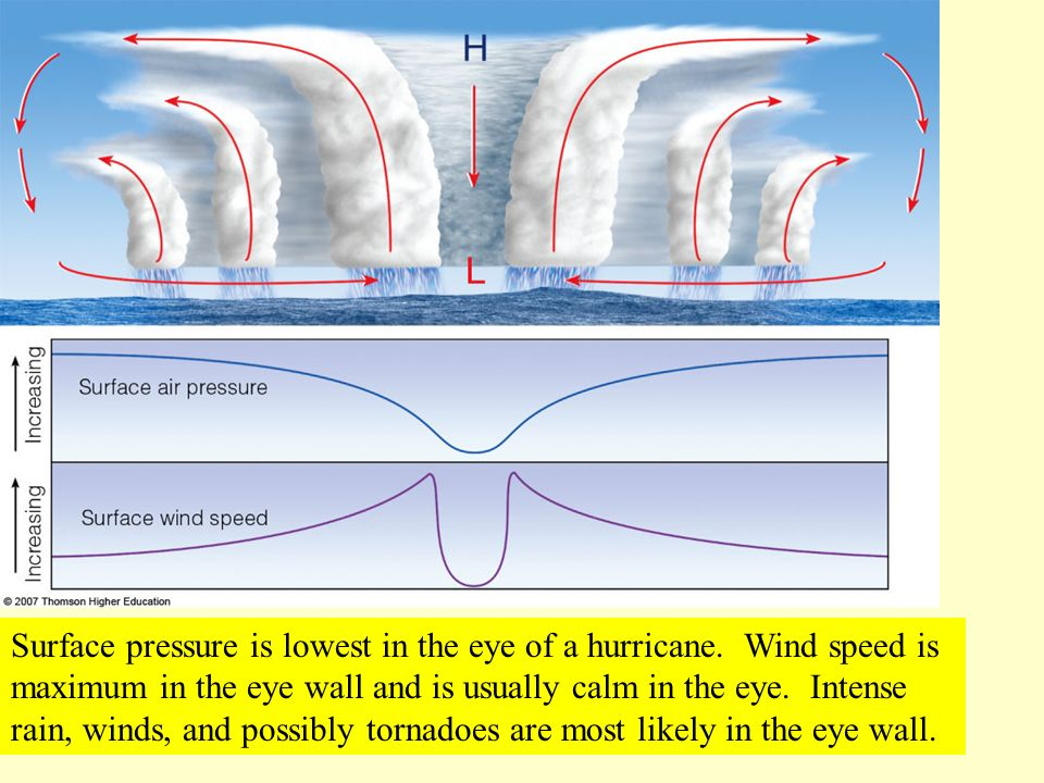 Surface pressure is lowest in the eye of a hurricane. Wind speed is maximum in the eye wall and is usually calm in the eye. Intense rain, winds, and p
