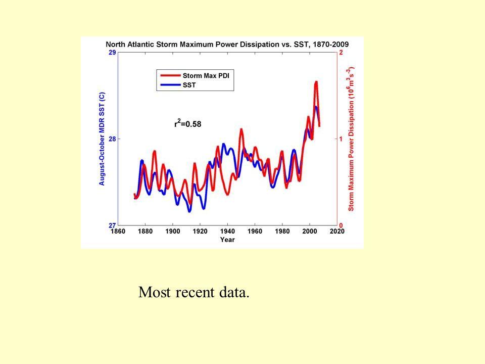 Most recent data.