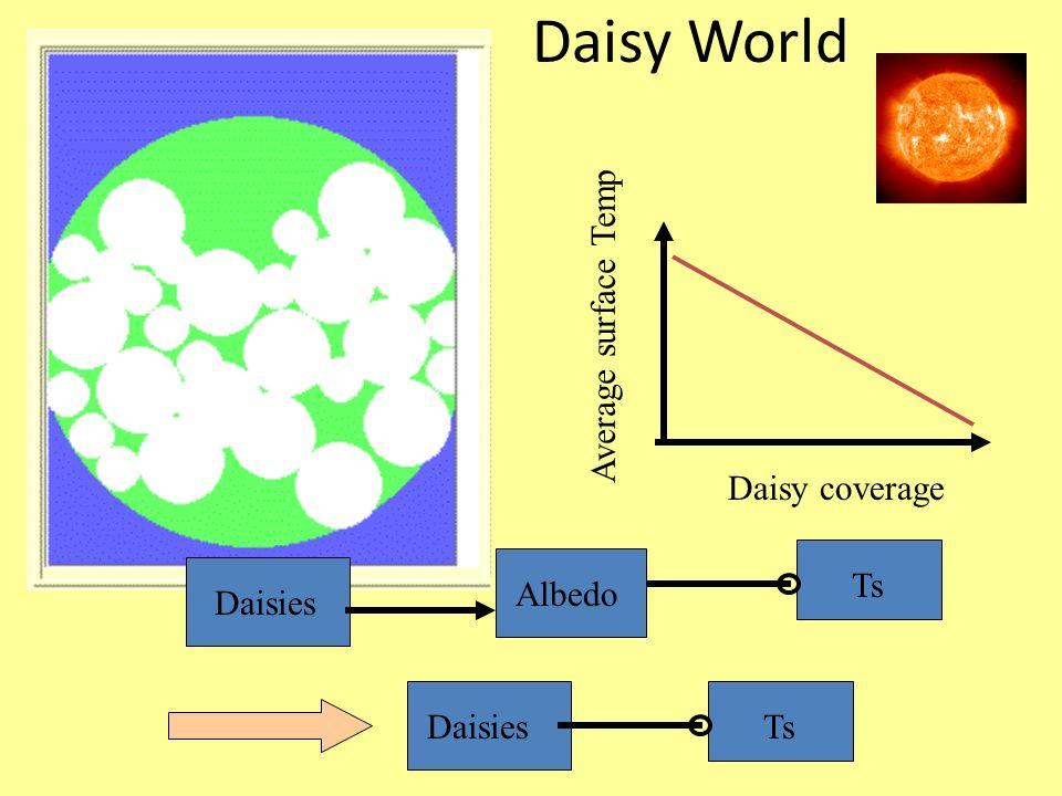 Daisy World Average surface Temp Daisy coverage TsDaisies Ts Daisies Albedo
