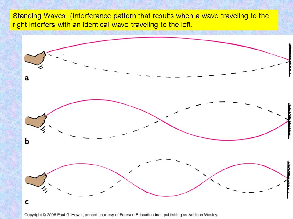 Standing Waves (Interferance pattern that results when a wave traveling to the right interfers with an identical wave traveling to the left.