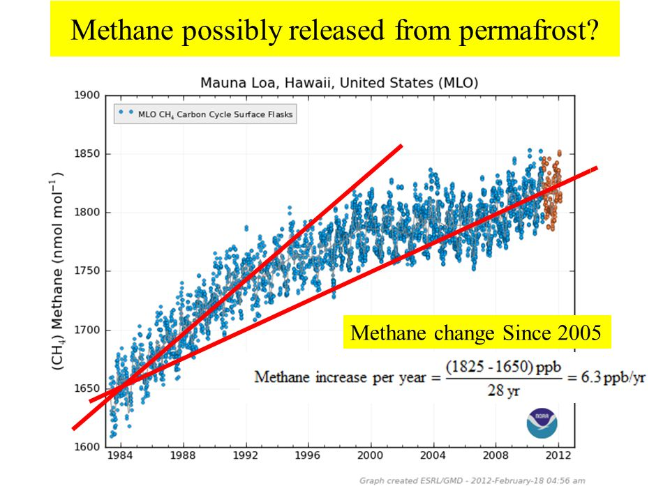 Methane change Since 2005