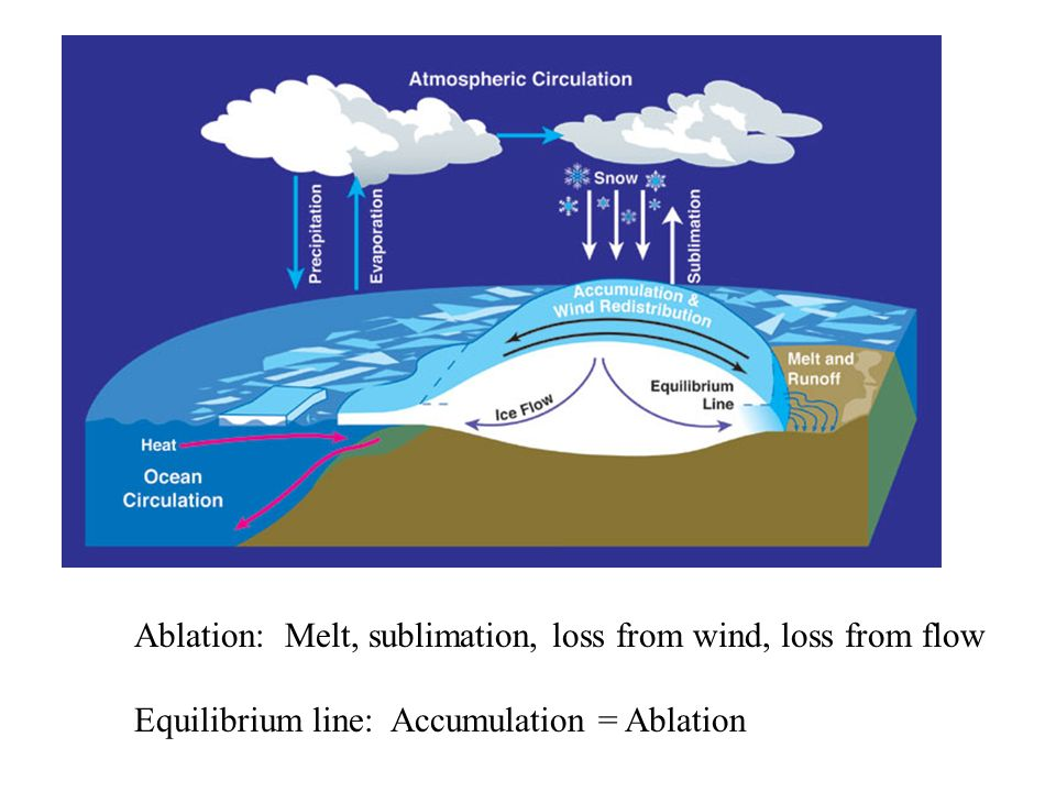 Ablation: Melt, sublimation, loss from wind, loss from flow Equilibrium line: Accumulation = Ablation