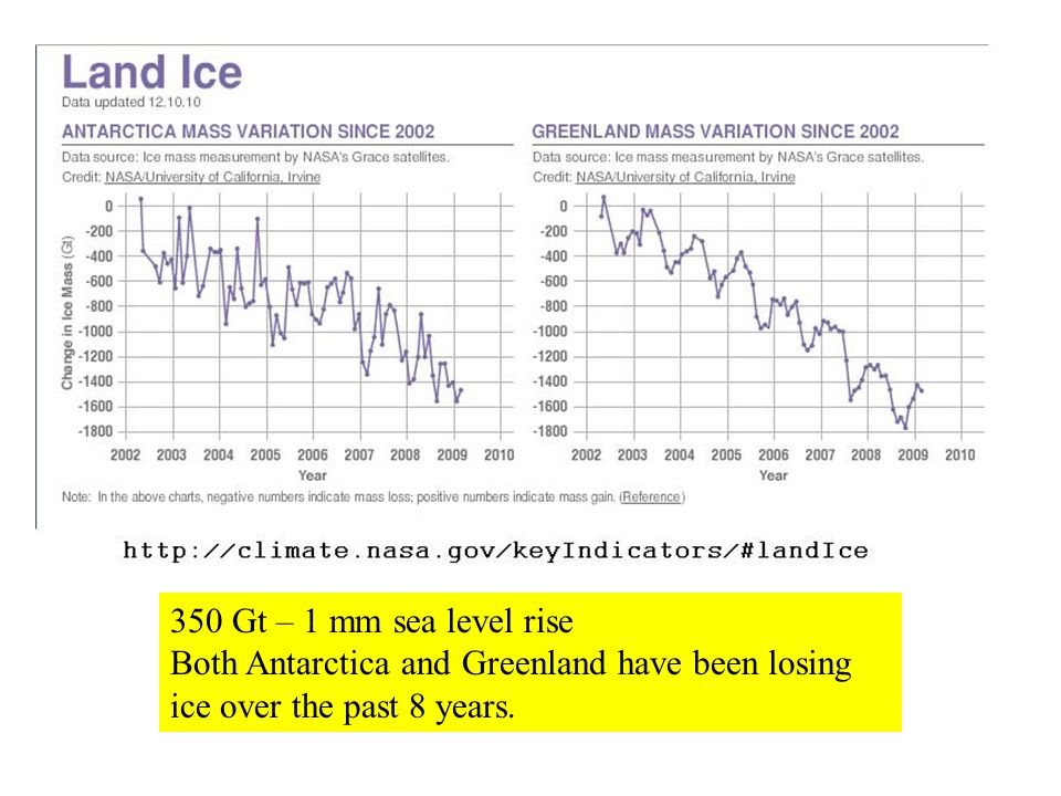 350 Gt – 1 mm sea level rise Both Antarctica and Greenland have been losing ice over the past 8 years.