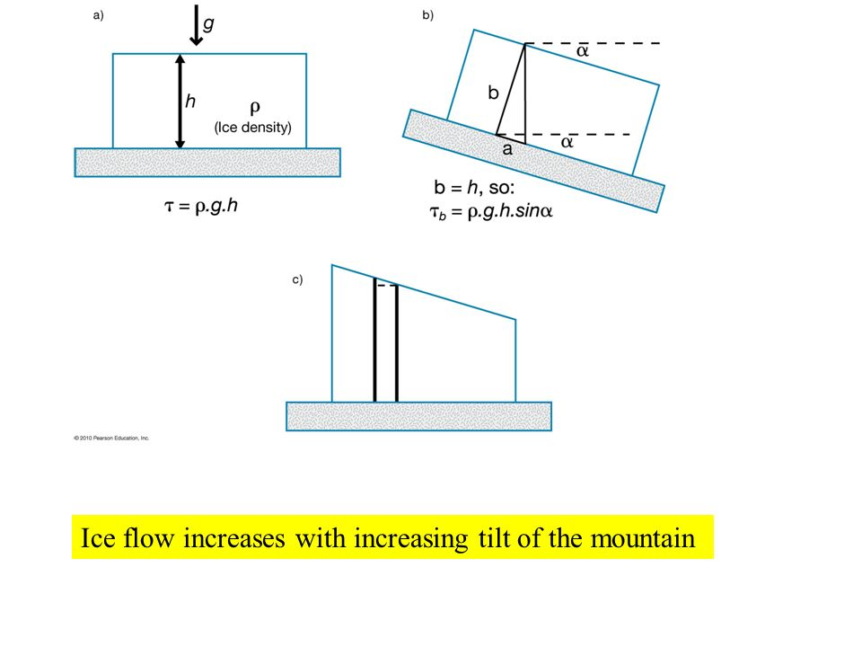 Ice flow increases with increasing tilt of the mountain